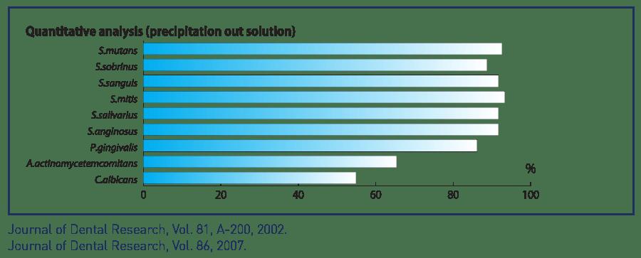 quantitative analysis precipitation out solution