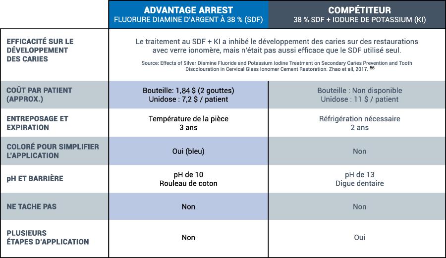 advantage arrest tableau